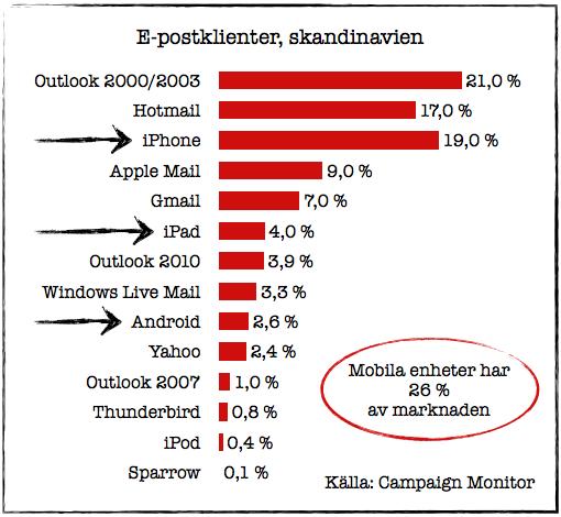 E-postklienter, skandinavien