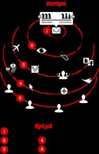 E-poststrategi